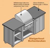 Buitenkeuken zelf maken bouwtekeningen en voorbeelden - Hoe je een centrum eiland keuken te maken ...
