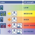 Met de UV index kunt u zien hoeveel zonnestraling door het parasoldoek wordt gefilterd.